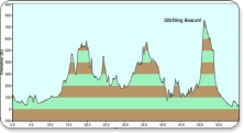 london-to-brighton-bike-ride-profile